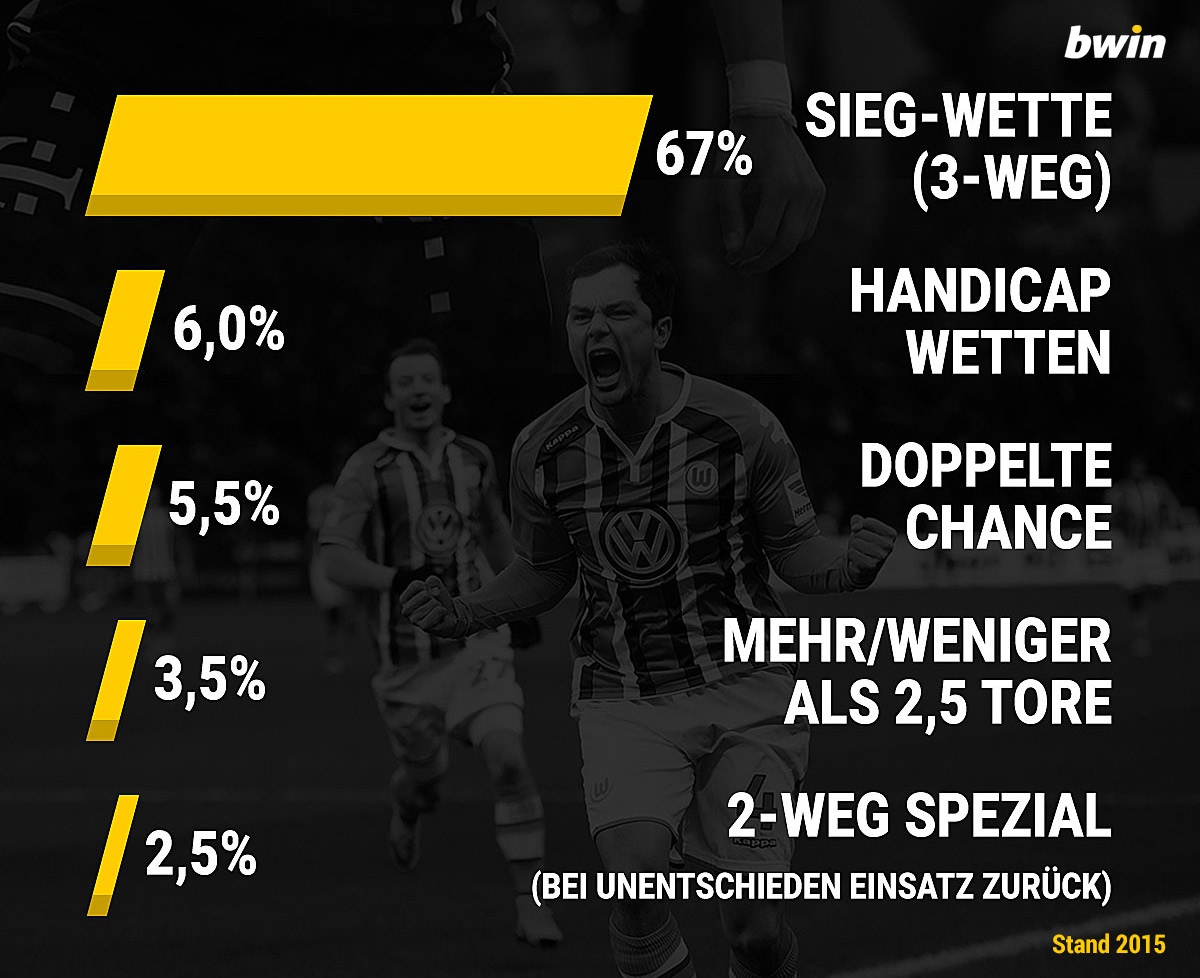 bet and win wetten